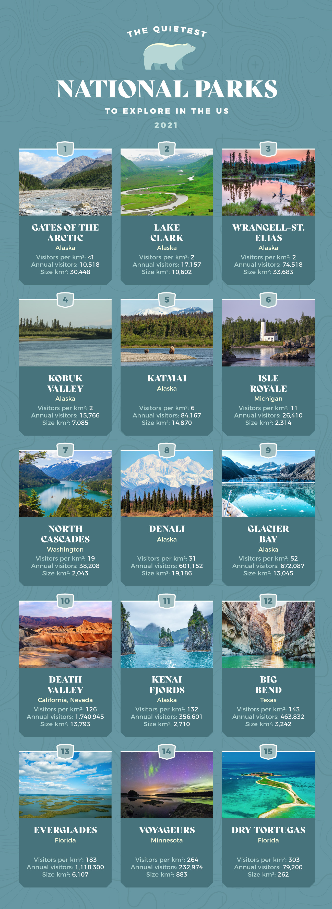 Table graphic that shows the quietest national parks to visit across the US.