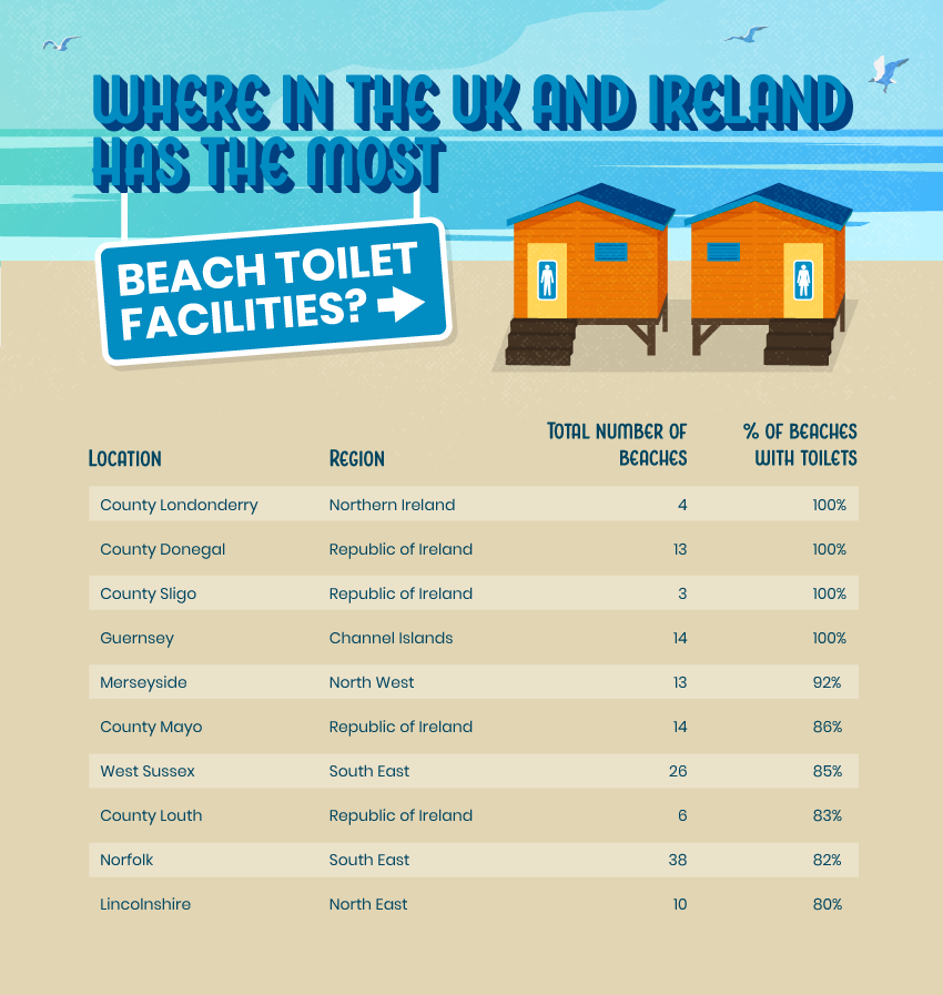 See where in the UK and Ireland has the most beach toilet facilities by location.