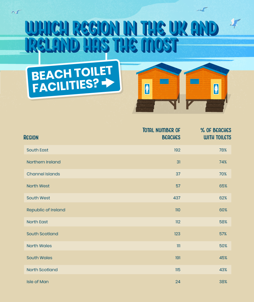 See where in the UK and Ireland has the most beach toilet facilities by region.